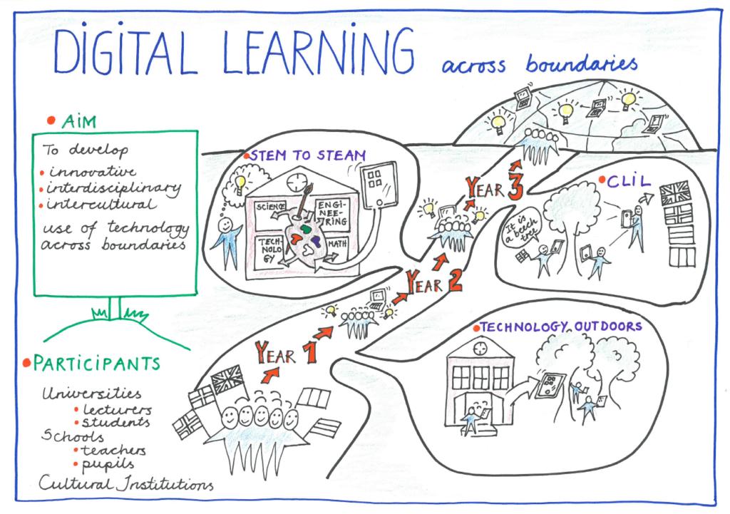 DLaB's Digital Learning Across Boundaries