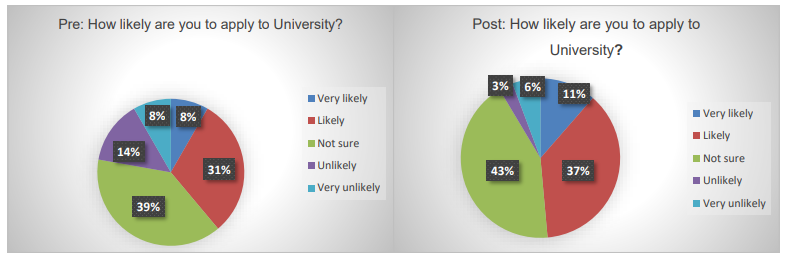 Aspire Higher - How likely are you to apply to University?